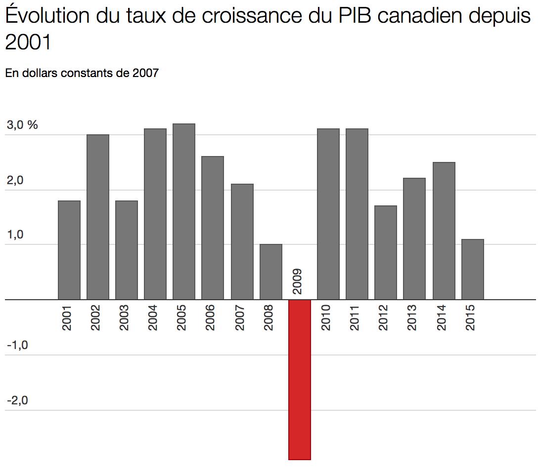 Canada - évolution du PIB de 2001 à 2015