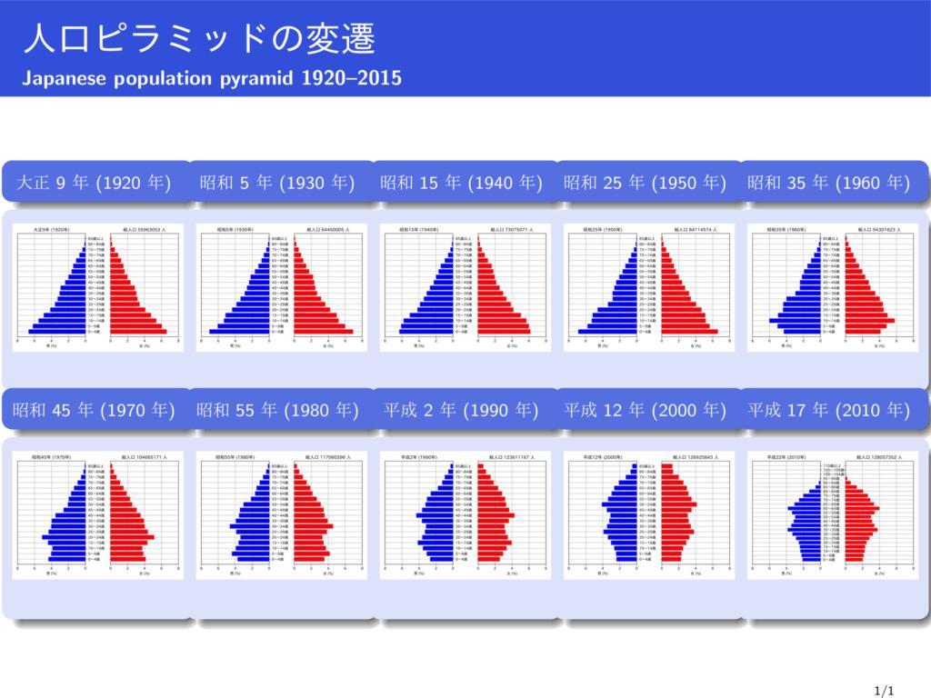 Pyramide des âges du Japon (1920-2015)