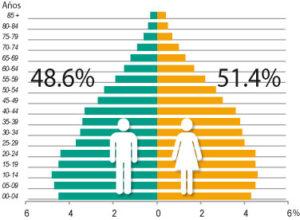 Mexique - pyramide des âges (2015)