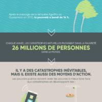 520 milliards $ de pertes annuelles à cause des catastrophes naturelles