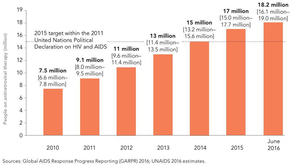 Nombre de personnes vivant avec le VIH bénéficiant d'un traitement ARV, 2010-2016, ONUSIDA.