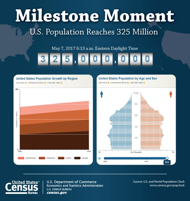 États-Unis - 325 millions d'habitants (7 mai 2017)