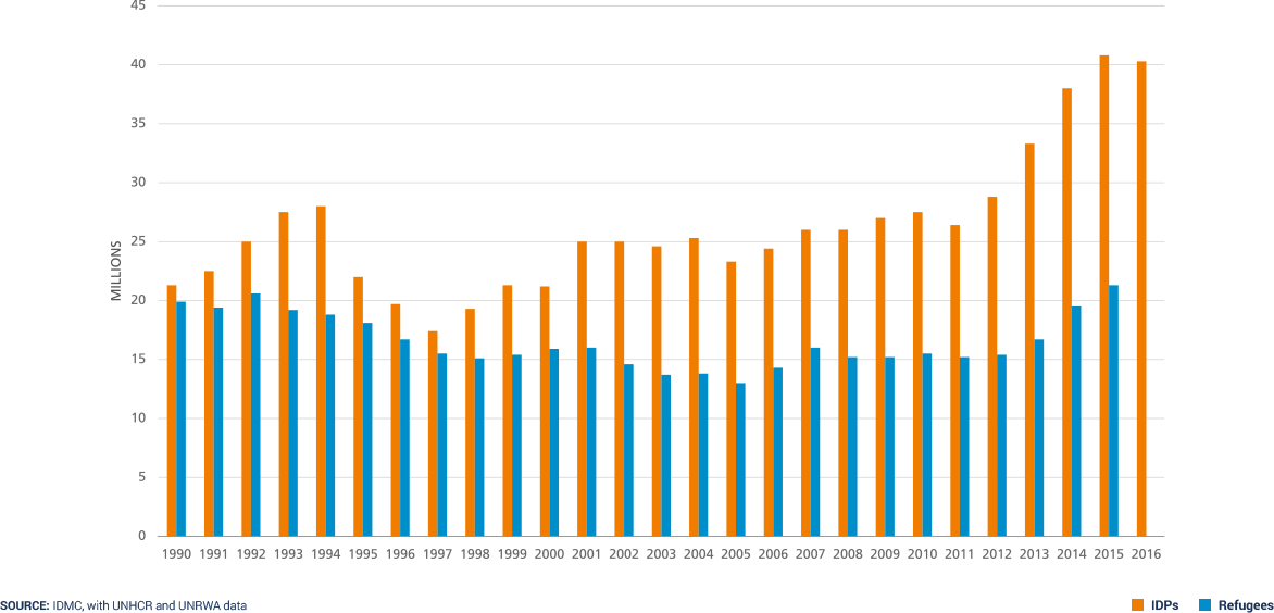 Monde - réfugiés et déplacés (1990-2016)