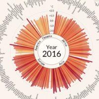 Températures anormales par pays (1900-2016)