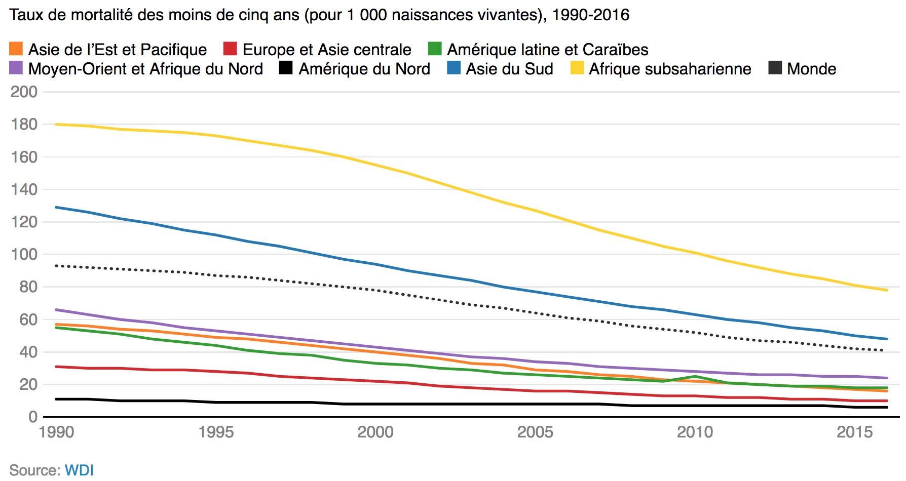 Monde - Mortalité infantile des moins de 5 ans (1990-2016)