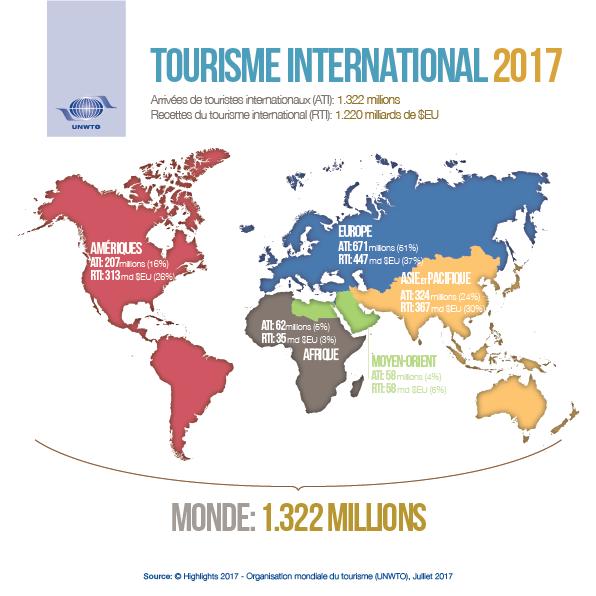 Monde - Tourisme (2017)