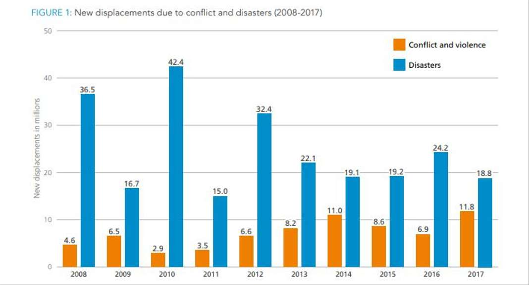 Monde - déplacés (2008-2017)
