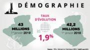 43 millions d'habitants en Algérie