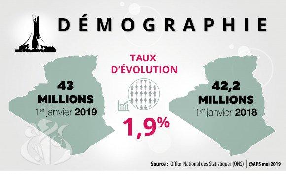 Algérie - démographie 2019