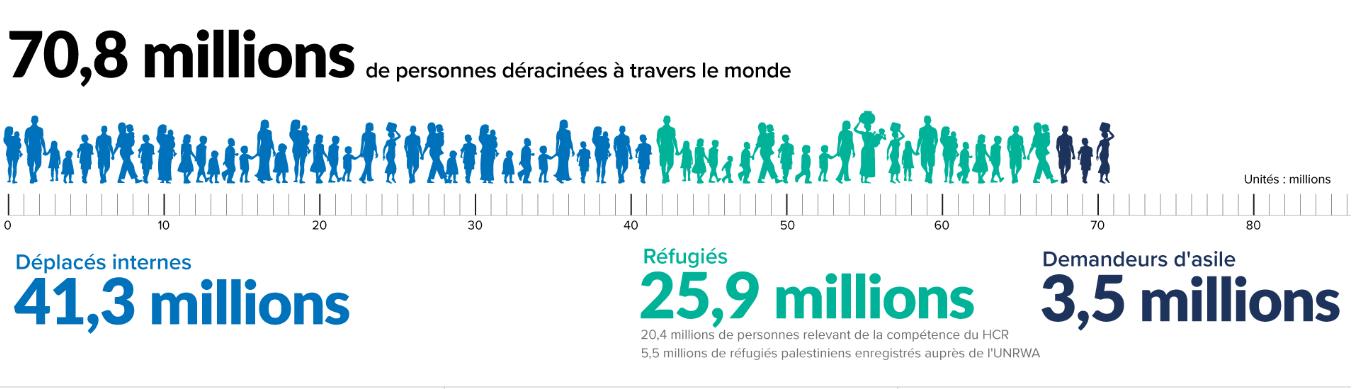 Monde - déplacés (2019)