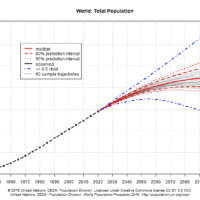 10,9 milliards d'humains en 2100
