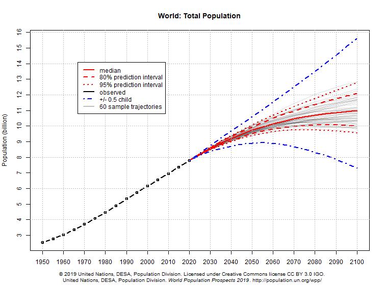 Monde - Population (1950-2100)