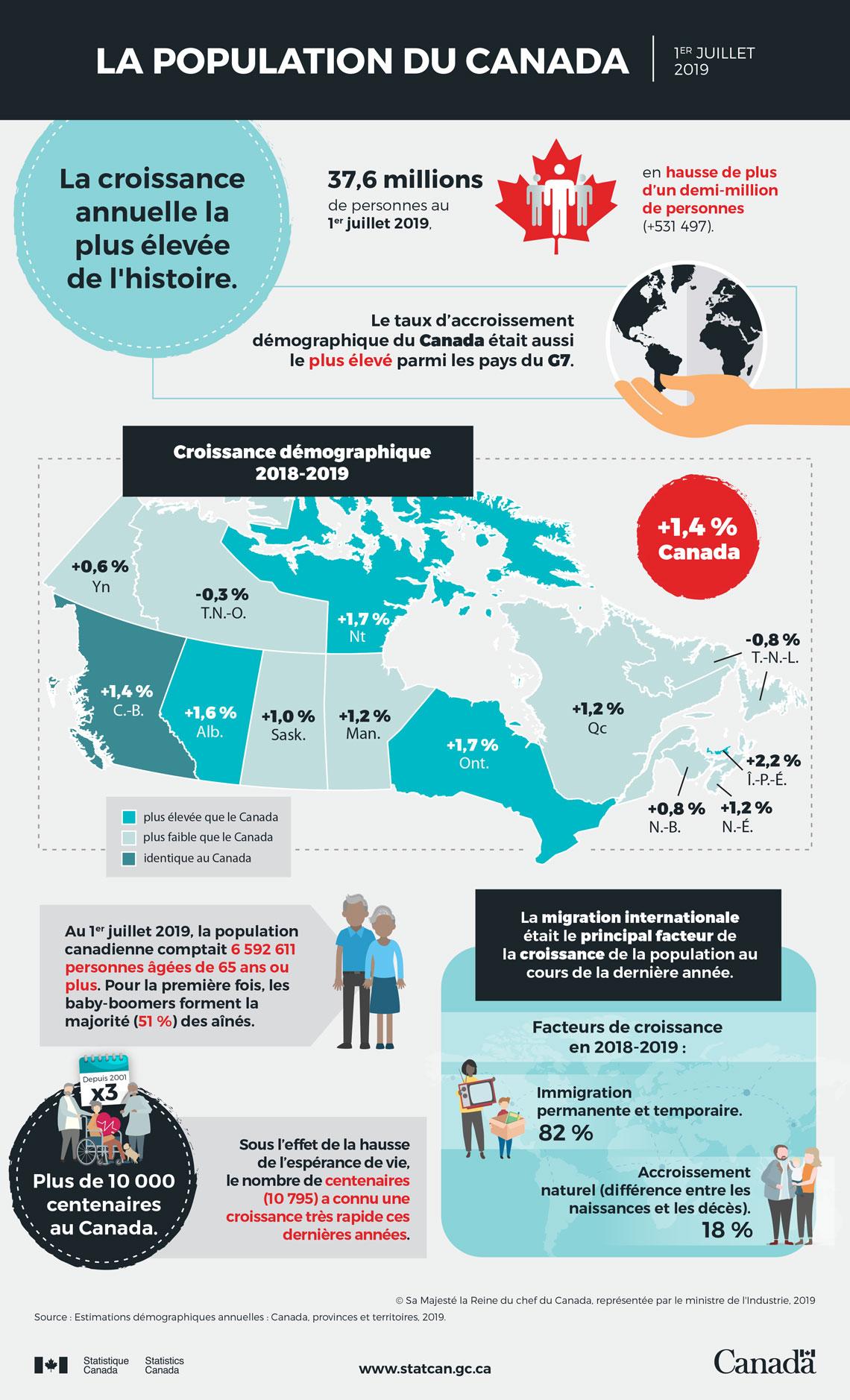 Démographie au Canada en 2019