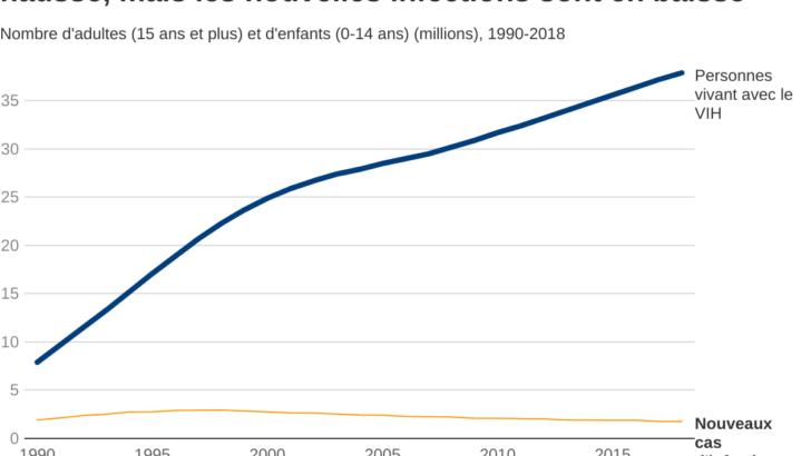 Sida : nouvelles infections au plus bas, personnes vivant avec le VIH au plus haut