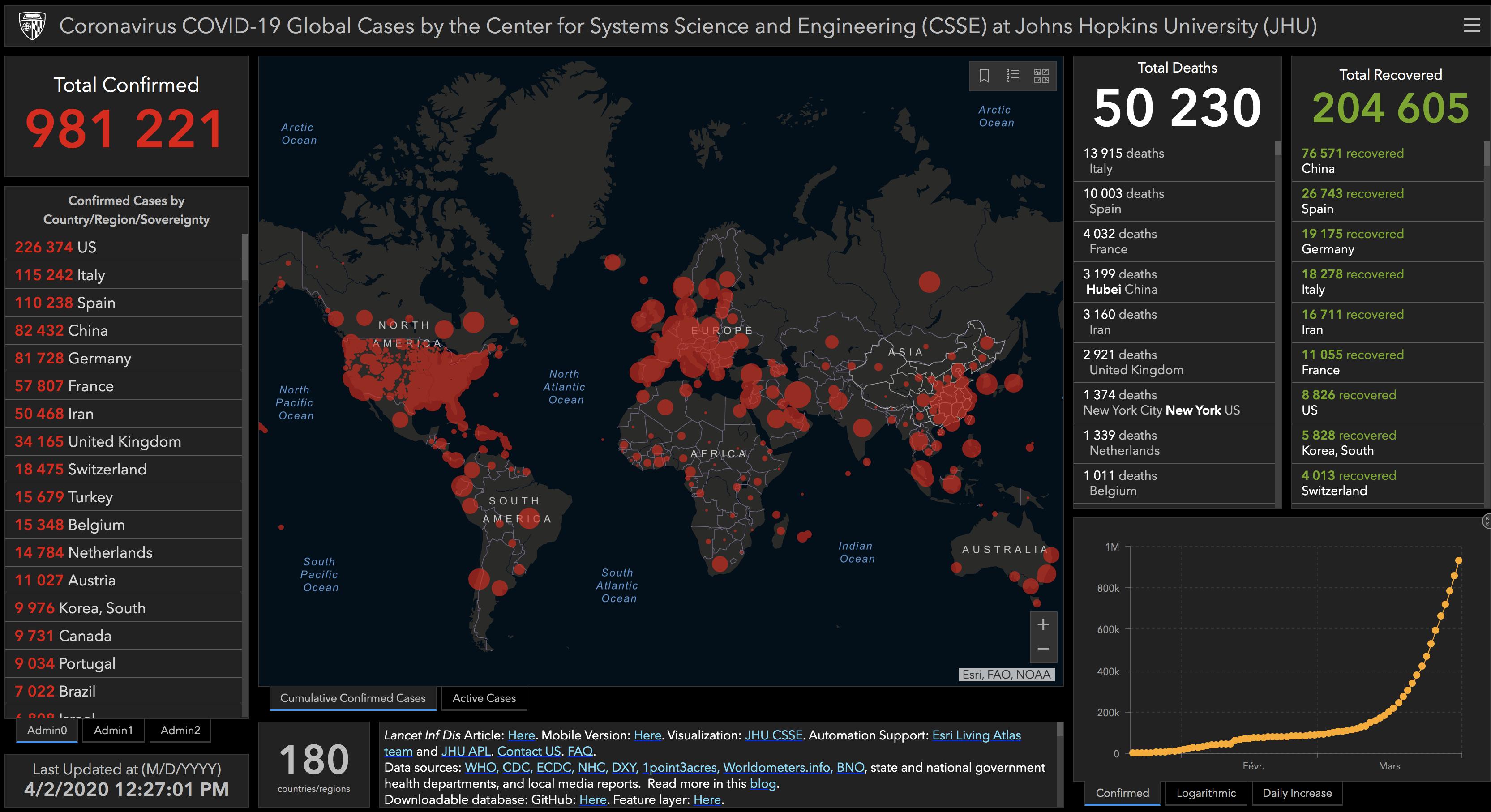 Monde - Coronavirus COVID-19 (2 avril 2020)