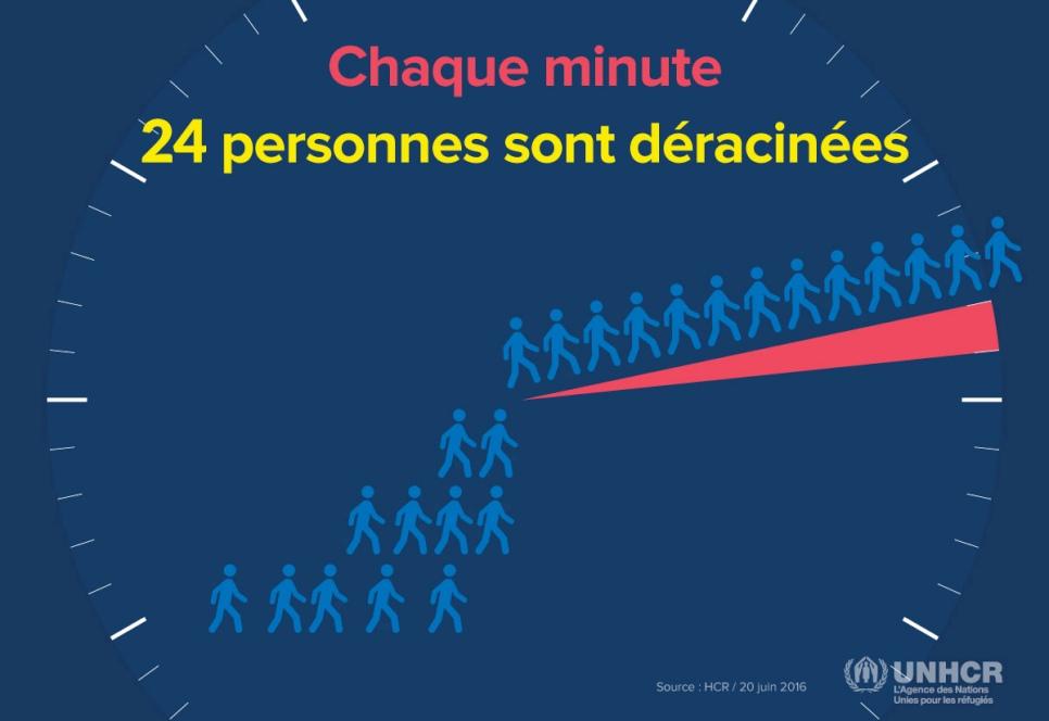 HCR réfugiés 2016, 24 personnes déracinées par minute