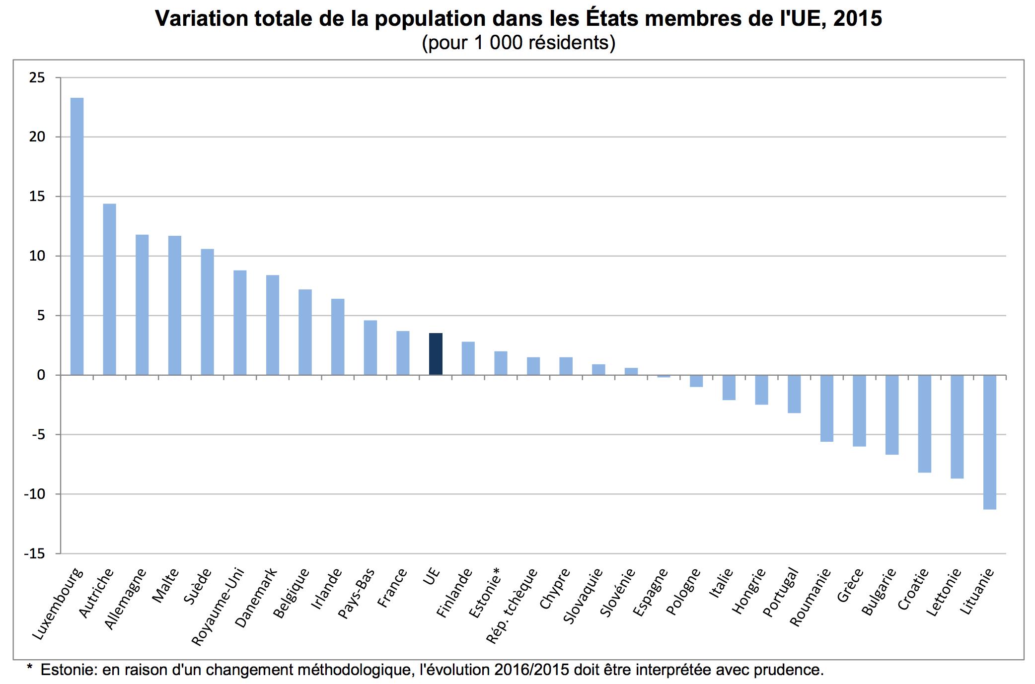 Union européenne - évolution de la population 2015